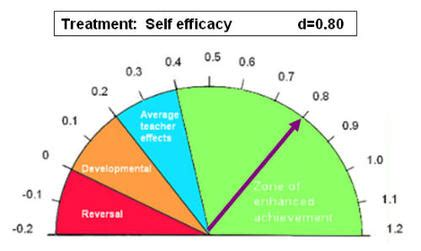 Research on teacher self efficacy